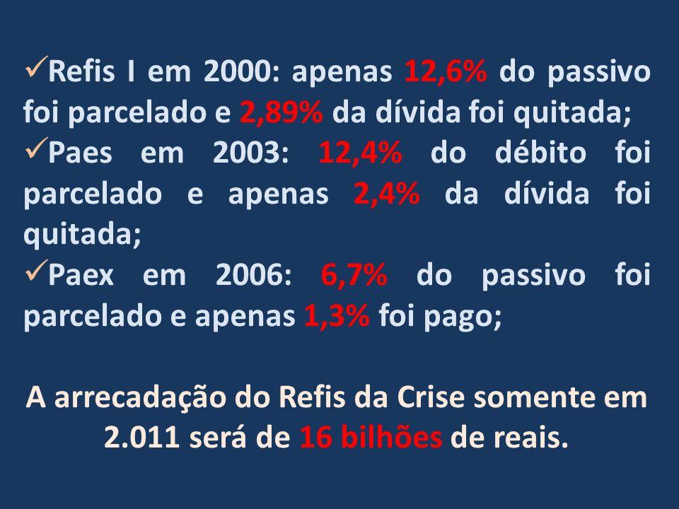 Refis I em 2000: apenas 12,6% do passivo foi parcelado e 2,89% da dívida foi quitada; Paes em 2003: 12,4% do débito foi parcelado e apenas 2,4% da dívida foi quitada; Paex em 2006: 6,7% do passivo foi parcelado e apenas 1,3% foi pago; A arrecadação do Refis da Crise somente em 2.011 será de 16 bilhões de reais.