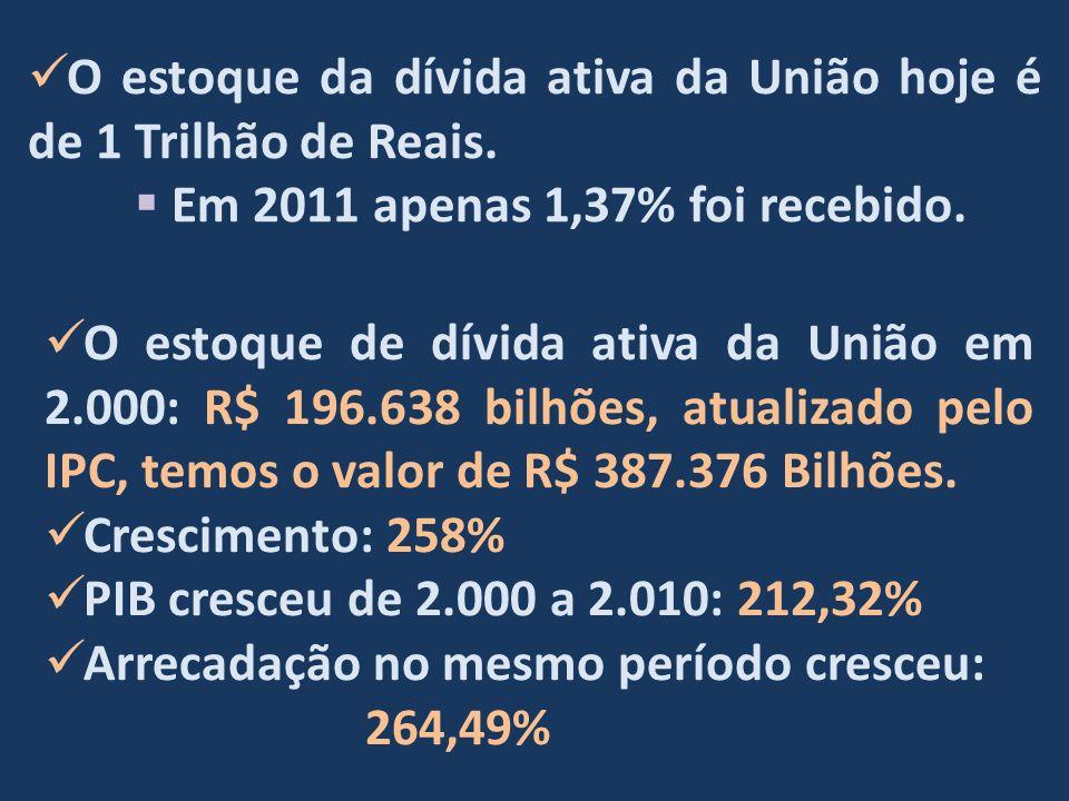 O estoque da dívida ativa da União hoje é de 1 Trilhão de Reais.