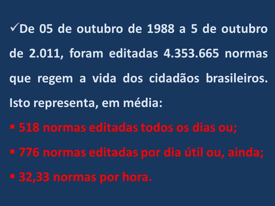Normas em vigência: Das 4.353.665 normas editadas, 13,02%, ou seja, 566.847 normas estavam em vigor em 05.10.2011 Normas Tributárias publicadas no Brasil de 1.988 a 2.011: Federais: 29.503 Estaduais: 85.715 Municipais: 159.877 Total 275.095 Média: 33/dia ou 1,3/hora