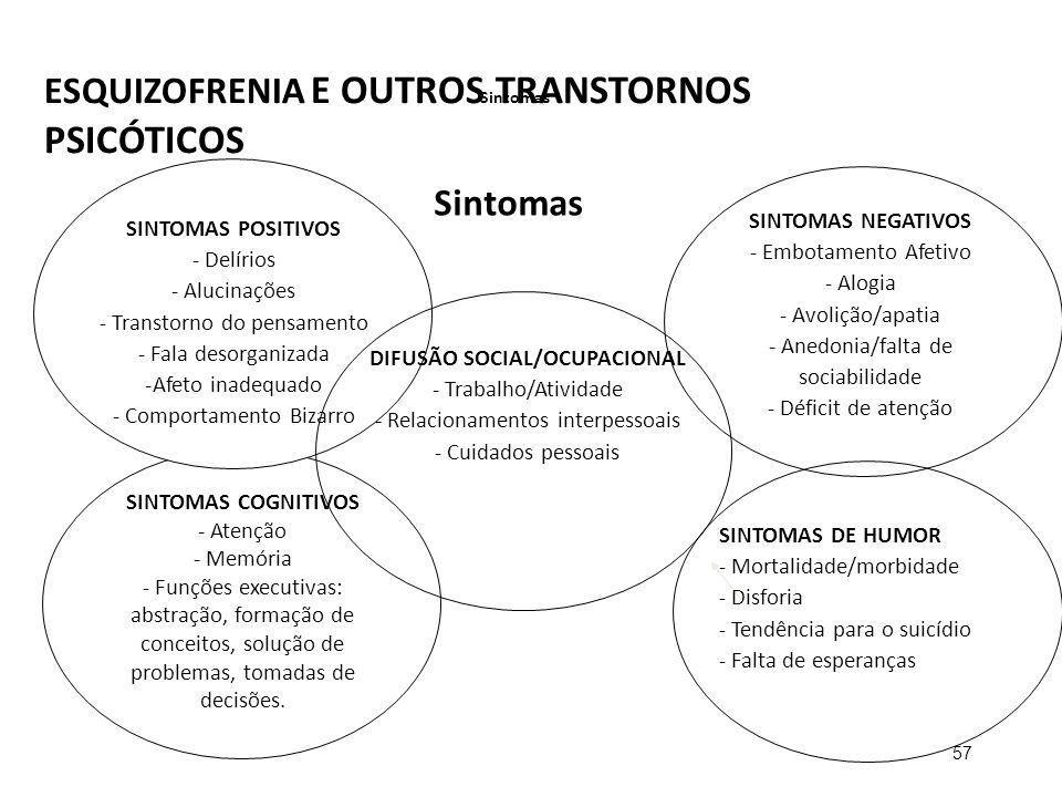 ESQUIZOFRENIA E OUTROS TRANSTORNOS PSICÓTICOS 57 Sintomas SINTOMAS NEGATIVOS - Embotamento Afetivo - Alogia - Avolição/apatia - Anedonia/falta de soci