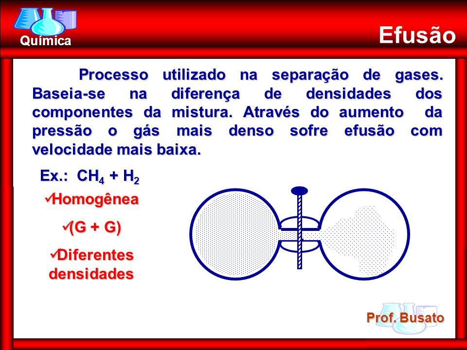 Prof. Busato Química Homogênea Homogênea (G + G) (G + G) Diferentes densidades Diferentes densidades Efusão Ex.: CH 4 + H 2 Processo utilizado na sepa