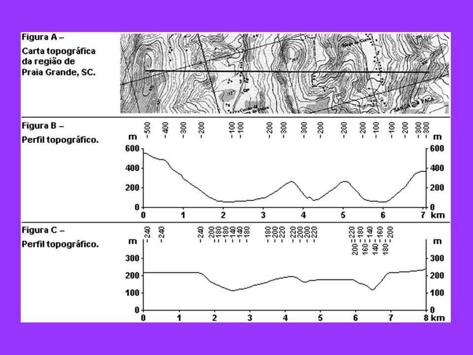 Figura A Com relação ao corte apresentado na carta topográfica da Figura A, é CORRETO afirmar que o perfil topográfico correspondente está representado na Figura: