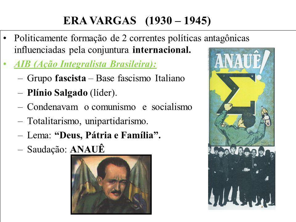 BRASIL REPÚBLICA (1889 – ) Politicamente formação de 2 correntes políticas antagônicas influenciadas pela conjuntura internacional. AIB (Ação Integral