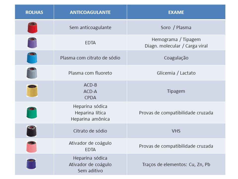 ROLHASANTICOAGULANTEEXAME Sem anticoagulanteSoro / Plasma EDTA Hemograma / Tipagem Diagn. molecular / Carga viral Plasma com citrato de sódioCoagulaçã
