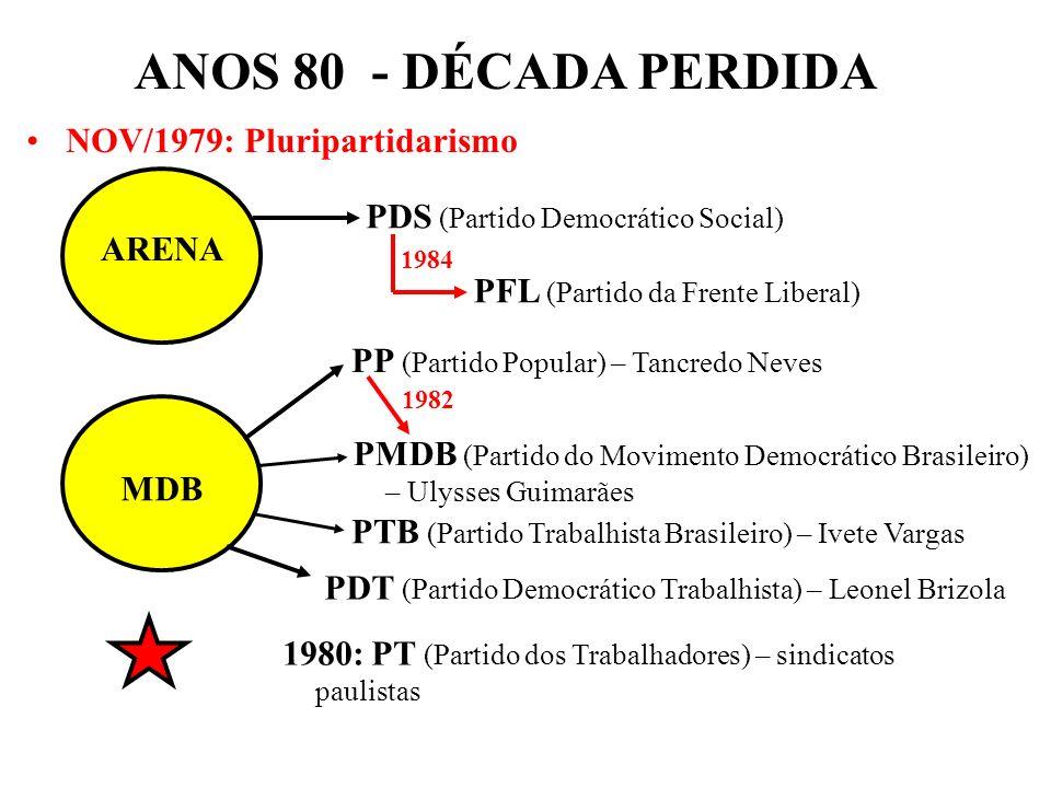 BRASIL REPÚBLICA (1889 – ) NOV/1979: Pluripartidarismo ARENA MDB PDS (Partido Democrático Social) PP (Partido Popular) – Tancredo Neves PMDB (Partido do Movimento Democrático Brasileiro) – Ulysses Guimarães 1982 PFL (Partido da Frente Liberal) 1984 PTB (Partido Trabalhista Brasileiro) – Ivete Vargas PDT (Partido Democrático Trabalhista) – Leonel Brizola 1980: PT (Partido dos Trabalhadores) – sindicatos paulistas ANOS 80 - DÉCADA PERDIDA