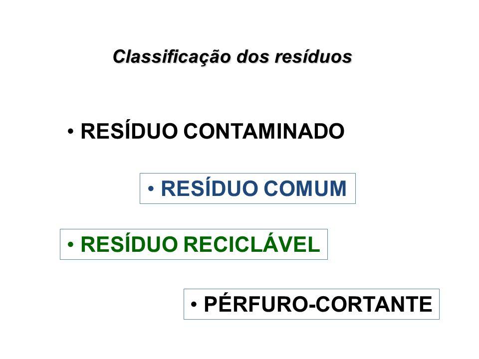 Classificação dos resíduos RESÍDUO CONTAMINADO RESÍDUO COMUM RESÍDUO RECICLÁVEL PÉRFURO-CORTANTE
