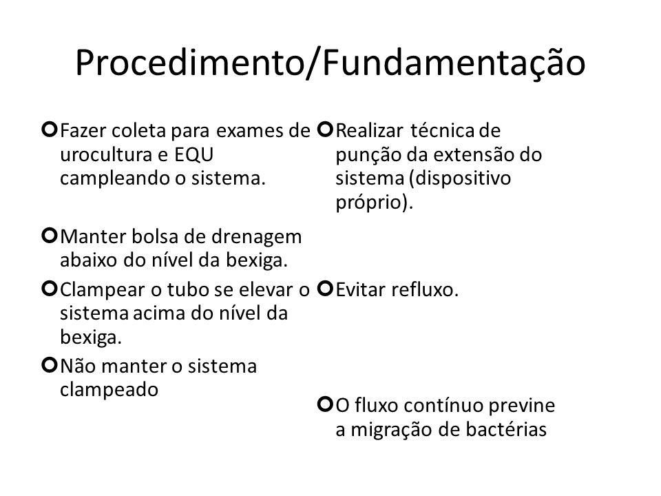 Procedimento/Fundamentação Fazer coleta para exames de urocultura e EQU campleando o sistema. Manter bolsa de drenagem abaixo do nível da bexiga. Clam