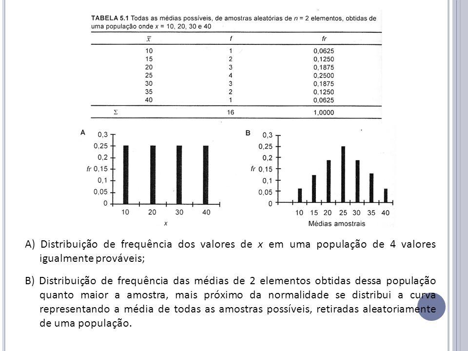 A) Distribuição de frequência dos valores de x em uma população de 4 valores igualmente prováveis; B) Distribuição de frequência das médias de 2 eleme