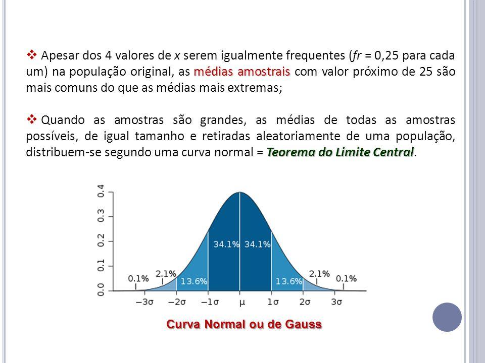 médias amostrais Apesar dos 4 valores de x serem igualmente frequentes (fr = 0,25 para cada um) na população original, as médias amostrais com valor p