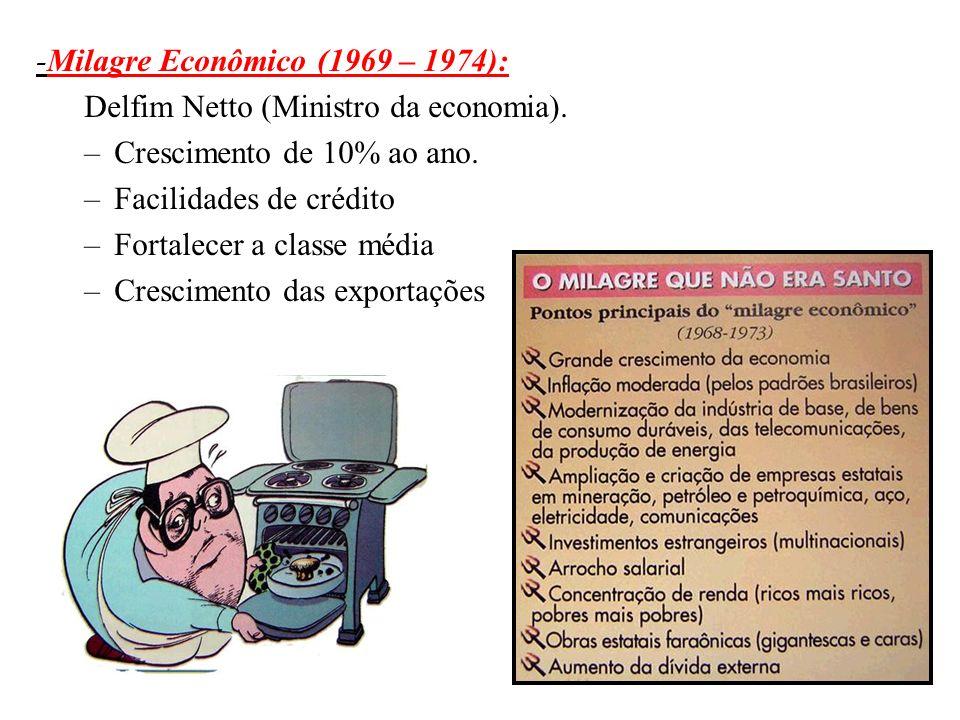 BRASIL REPÚBLICA (1889 – ) -Milagre Econômico (1969 – 1974): Delfim Netto (Ministro da economia). –Crescimento de 10% ao ano. –Facilidades de crédito