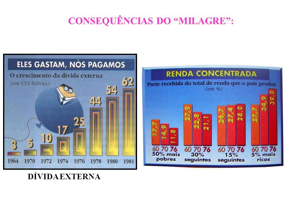 BRASIL REPÚBLICA (1889 – ) CONSEQUÊNCIAS DO MILAGRE: DÍVIDA EXTERNA