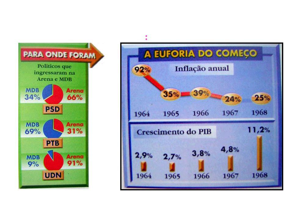 BRASIL REPÚBLICA (1889 – ) ABR/il de 1977: Pacote de Abril: –Fechamento do Congresso.