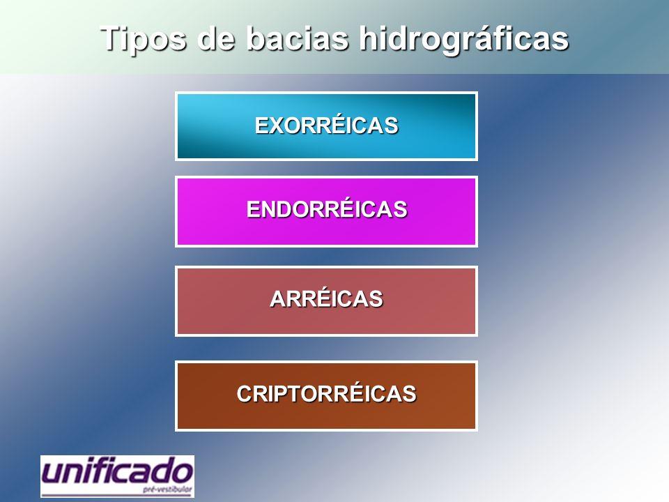 EXORRÉICAS ENDORRÉICAS ARRÉICAS CRIPTORRÉICAS Tipos de bacias hidrográficas