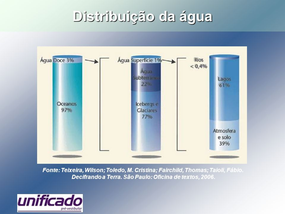 Distribuição da água Fonte: Teixeira, Wilson; Toledo, M. Cristina; Fairchild, Thomas; Taioli, Fábio. Decifrando a Terra. São Paulo: Oficina de textos,