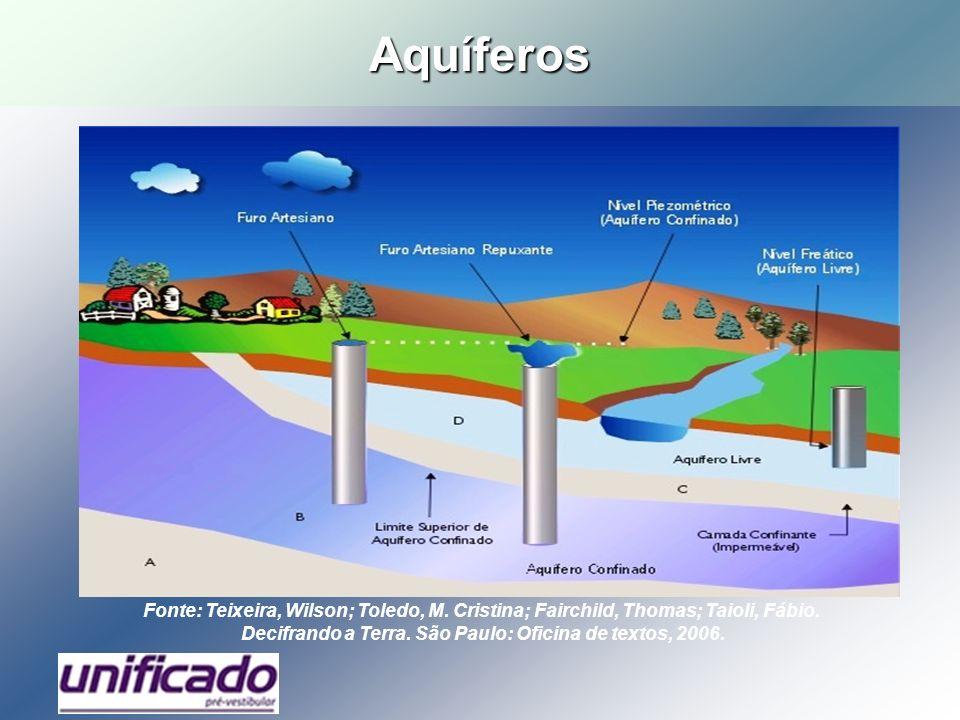 Aquíferos Fonte: Teixeira, Wilson; Toledo, M. Cristina; Fairchild, Thomas; Taioli, Fábio. Decifrando a Terra. São Paulo: Oficina de textos, 2006.