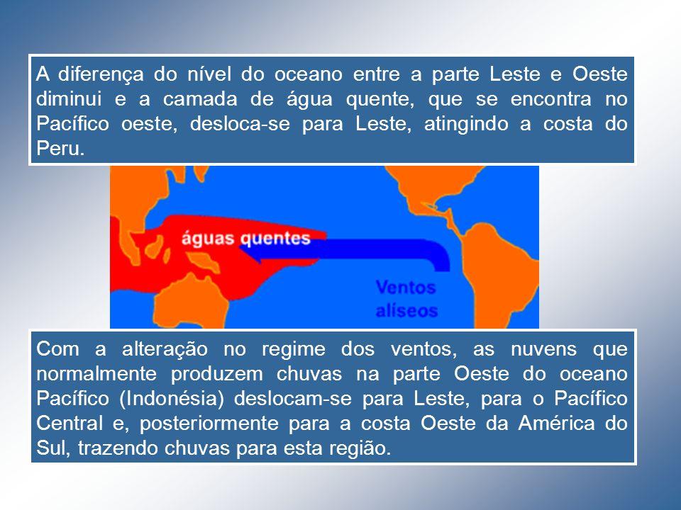 A diferença do nível do oceano entre a parte Leste e Oeste diminui e a camada de água quente, que se encontra no Pacífico oeste, desloca-se para Leste