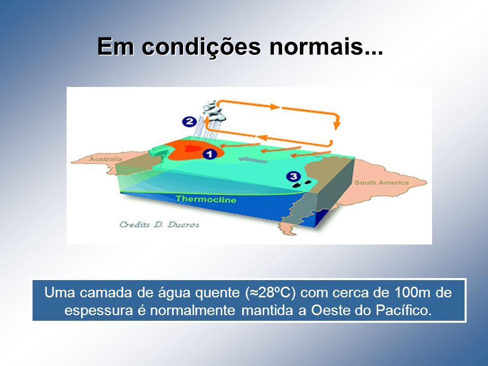 Em condições normais... Uma camada de água quente (28ºC) com cerca de 100m de espessura é normalmente mantida a Oeste do Pacífico.