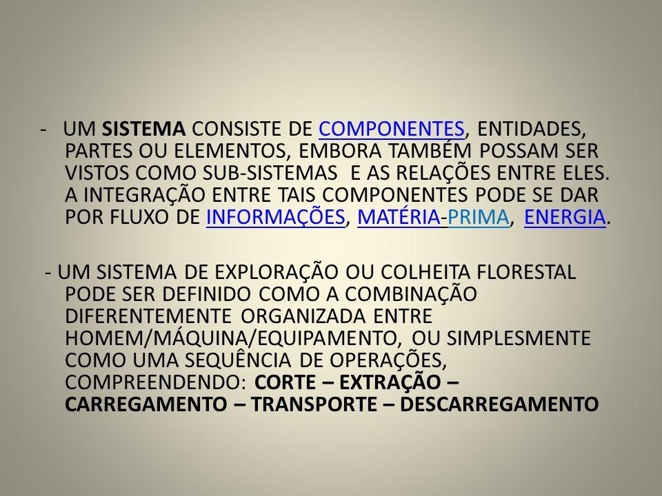 - UM SISTEMA DE EXPLORAÇÃO OU COLHEITA FLORESTAL, TAMBÉM PODE SER DEFINIDO COMO UM CONJUNTO DE ATIVIDADES QUE TEM COMO OBJETIVO RACIONALIZAR A UTILIZAÇÃO DOS RECURSOS HUMANOS E MATERIAIS PARA EXTRAIR MATERIAL LENHOSO COM QUALIDADE, DE FORMA SEGURA E ECONÔMICA, CONSIDERANDO-SE OS ASPECTOS TÉCNICOS, SILVICULTURAIS, ERGONÔMICOS, AMBIENTAIS E SOCIAIS