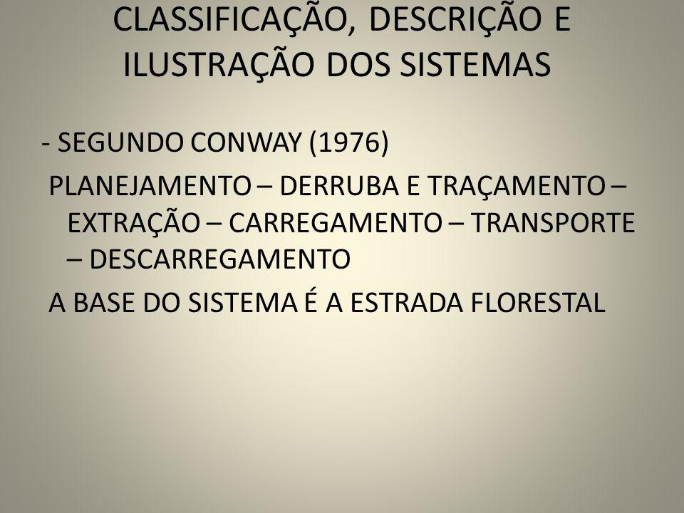CLASSIFICAÇÃO, DESCRIÇÃO E ILUSTRAÇÃO DOS SISTEMAS - SEGUNDO CONWAY (1976) PLANEJAMENTO – DERRUBA E TRAÇAMENTO – EXTRAÇÃO – CARREGAMENTO – TRANSPORTE