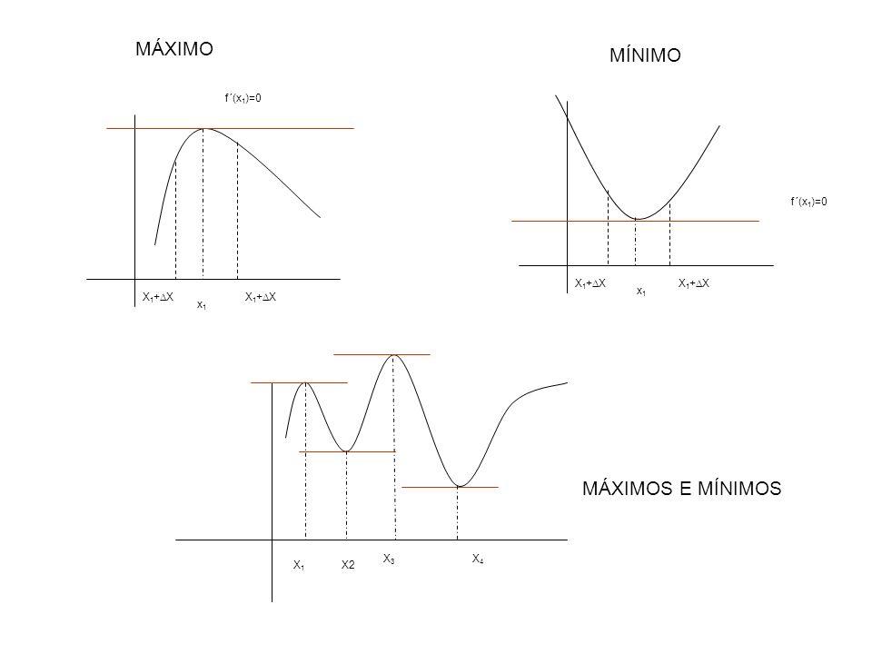 X 1 + X x1x1 f´(x 1 )=0 x1x1 X 1 + X MÁXIMO MÍNIMO X1X1 X2 X3X3 X4X4 MÁXIMOS E MÍNIMOS