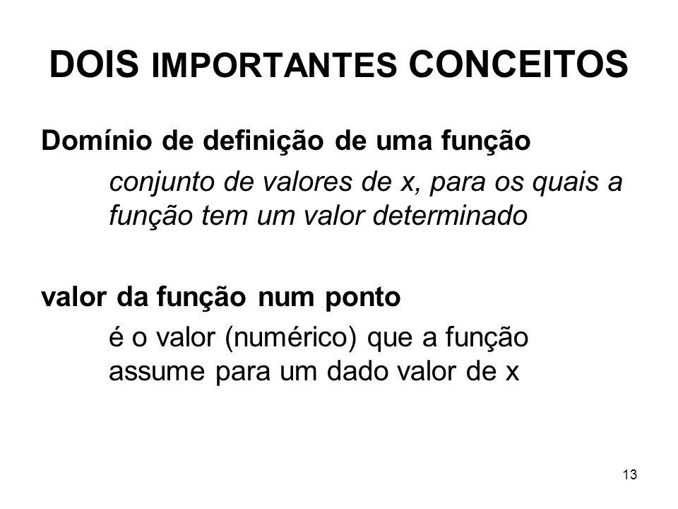13 DOIS IMPORTANTES CONCEITOS Domínio de definição de uma função conjunto de valores de x, para os quais a função tem um valor determinado valor da fu