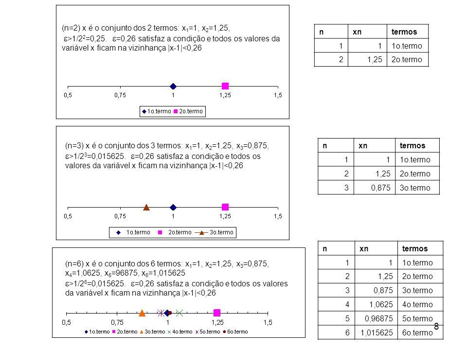 8 (n=6) x é o conjunto dos 6 termos: x 1 =1, x 2 =1,25, x 3 =0,875, x 4 =1,0625, x 5 =96875, x 6 =1,015625 >1/2 6 =0,015625. =0,26 satisfaz a condição