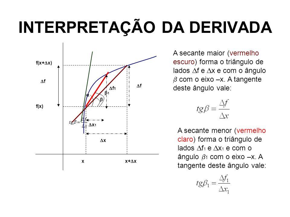 INTERPRETAÇÃO DA DERIVADA x x+ x x f f(x+ x) f(x) 1 x 1 f 1 f A secante maior (vermelho escuro) forma o triângulo de lados f e x e com o ângulo com o
