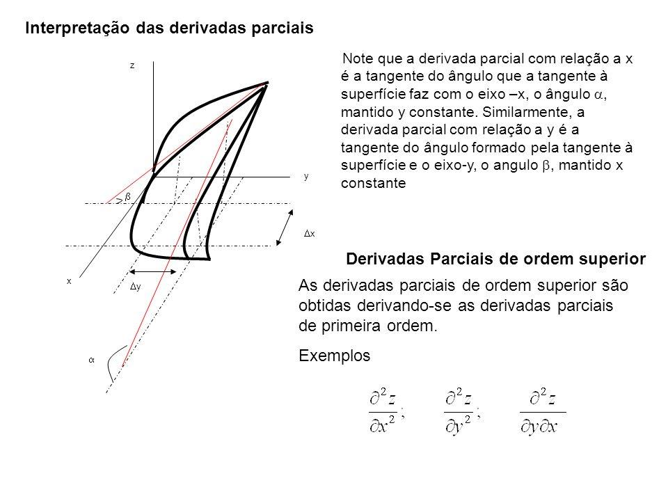 y x z x y Note que a derivada parcial com relação a x é a tangente do ângulo que a tangente à superfície faz com o eixo –x, o ângulo, mantido y consta