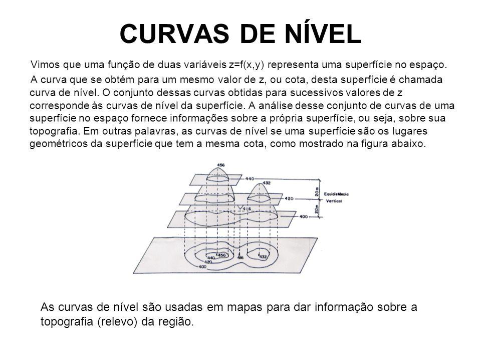CURVAS DE NÍVEL Vimos que uma função de duas variáveis z=f(x,y) representa uma superfície no espaço. A curva que se obtém para um mesmo valor de z, ou