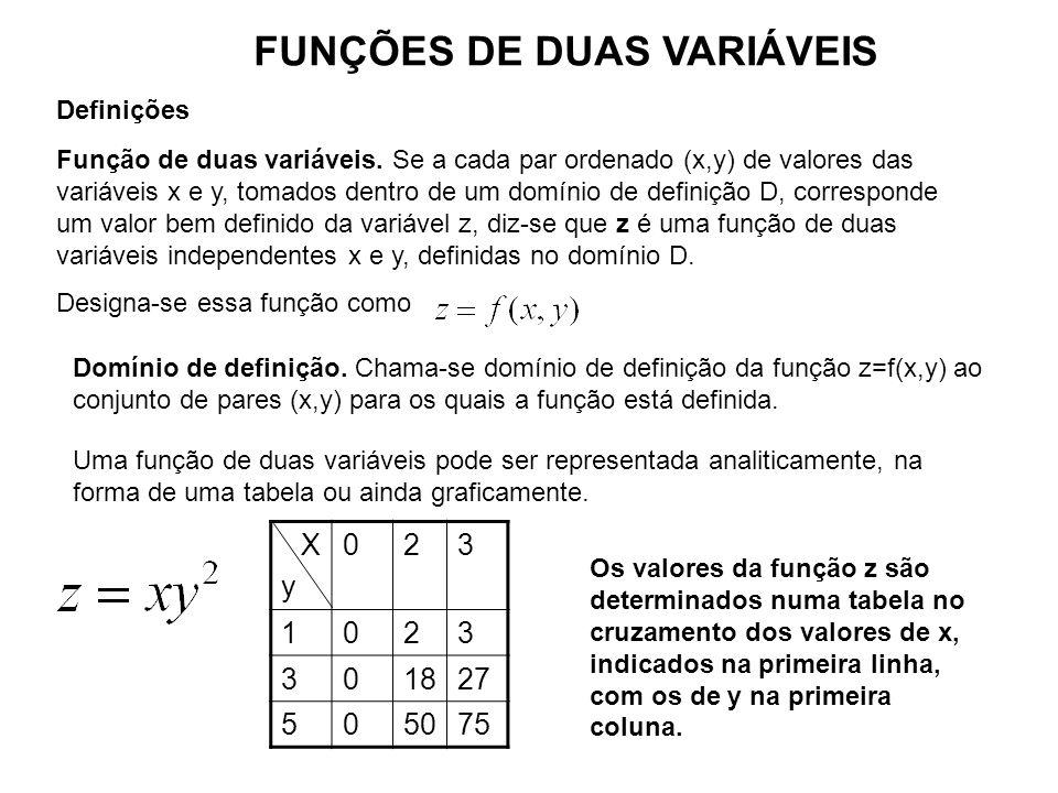 Definições Função de duas variáveis. Se a cada par ordenado (x,y) de valores das variáveis x e y, tomados dentro de um domínio de definição D, corresp