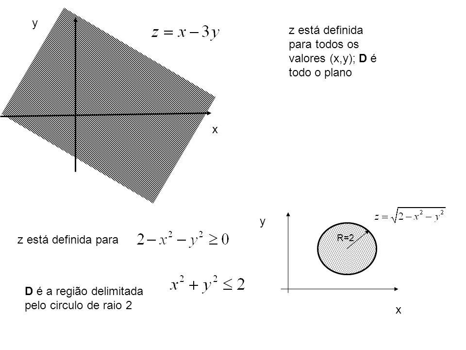 x y x y z está definida para todos os valores (x,y); D é todo o plano R=2 z está definida para D é a região delimitada pelo circulo de raio 2