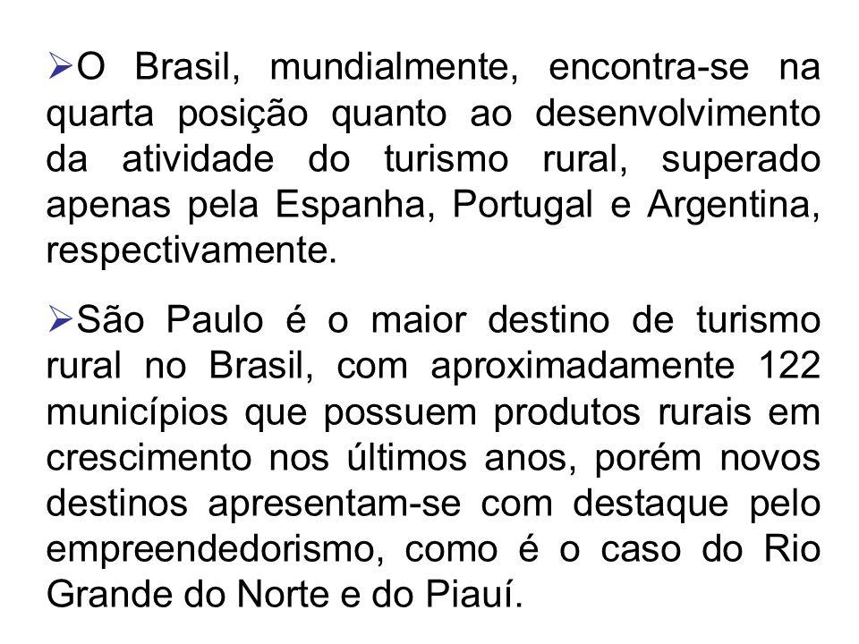 O Brasil, mundialmente, encontra-se na quarta posição quanto ao desenvolvimento da atividade do turismo rural, superado apenas pela Espanha, Portugal