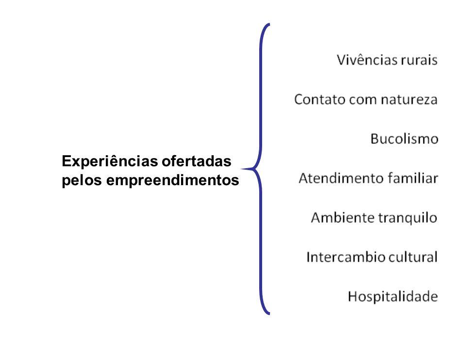 Experiências ofertadas pelos empreendimentos