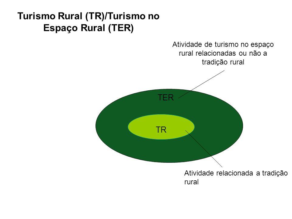 TER TR Atividade relacionada a tradição rural Atividade de turismo no espaço rural relacionadas ou não a tradição rural Turismo Rural (TR)/Turismo no