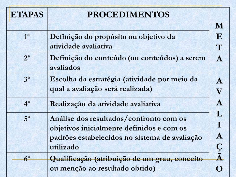ETAPASPROCEDIMENTOS METAAVALIAÇÃOMETAAVALIAÇÃO 1ªDefinição do propósito ou objetivo da atividade avaliativa 2ªDefinição do conteúdo (ou conteúdos) a s