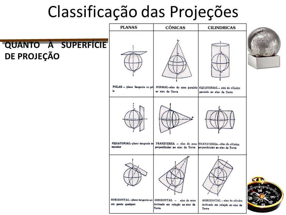 QUANTO À SUPERFÍCIE DE PROJEÇÃO Classificação das Projeções