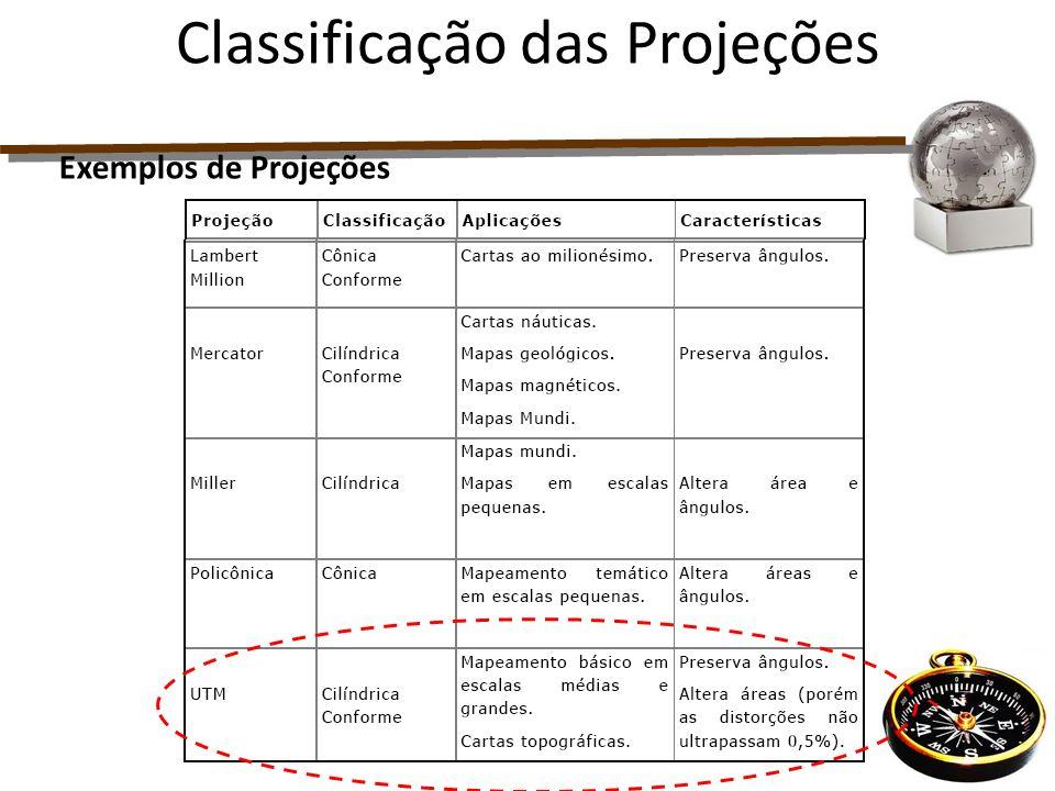 Exemplos de Projeções Classificação das Projeções