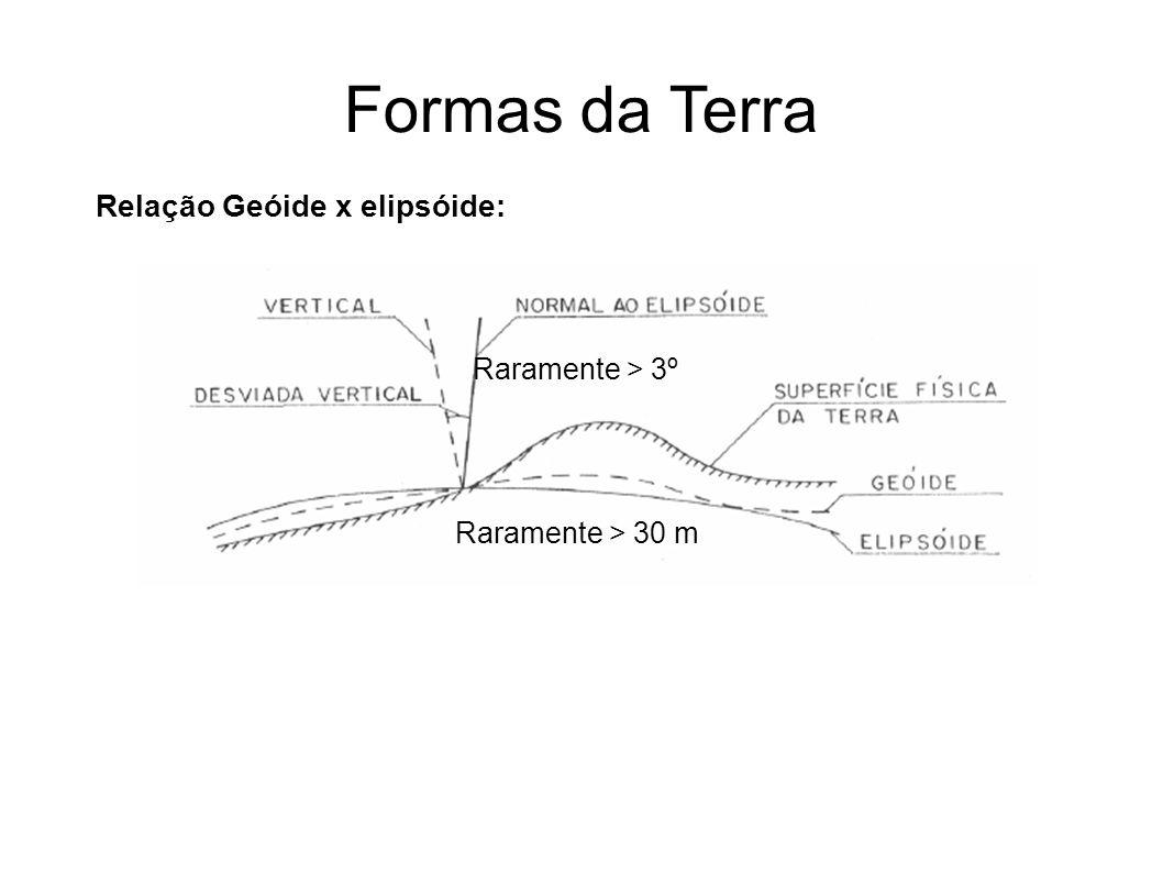 Formas da Terra Relação Geóide x elipsóide: Raramente > 30 m Raramente > 3º