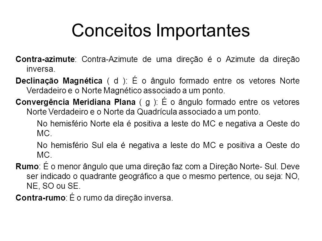 Conceitos Importantes Contra-azimute: Contra-Azimute de uma direção é o Azimute da direção inversa. Declinação Magnética ( d ): É o ângulo formado ent