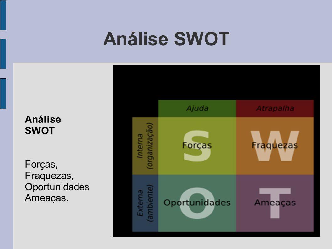 Análise SWOT Análise SWOT Forças, Fraquezas, Oportunidades Ameaças.