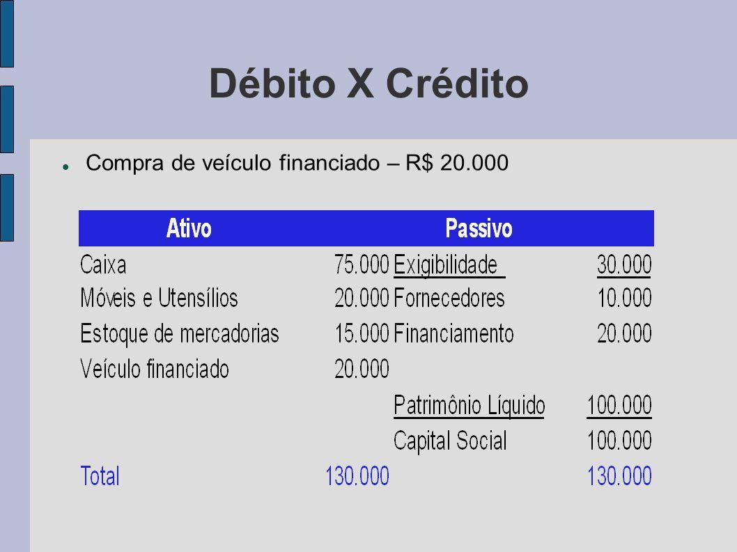Débito X Crédito Compra de veículo financiado – R$ 20.000