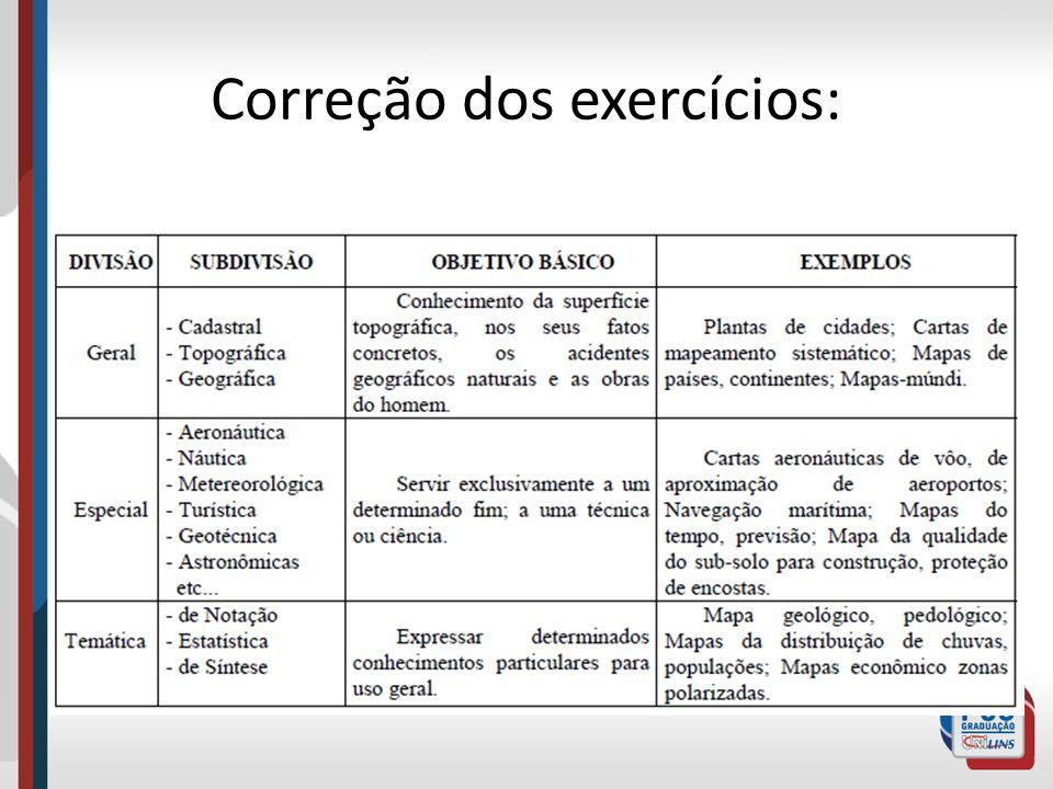 Correção dos exercícios: