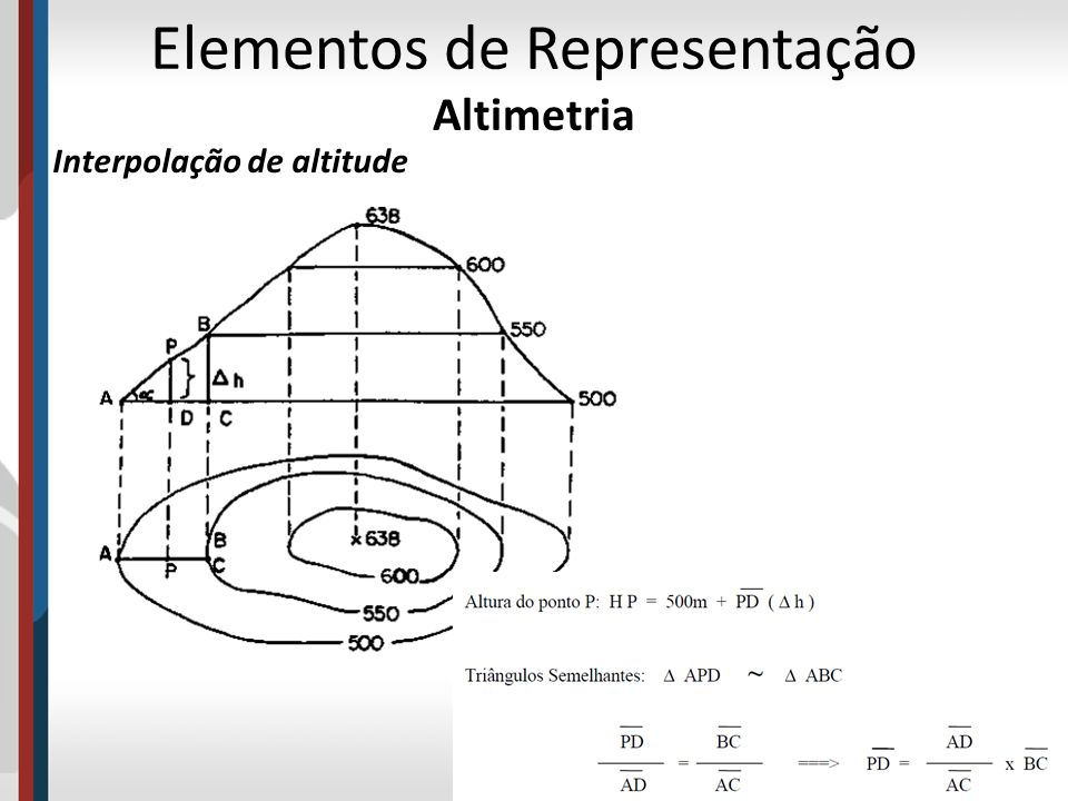 Interpolação de altitude Elementos de Representação Altimetria