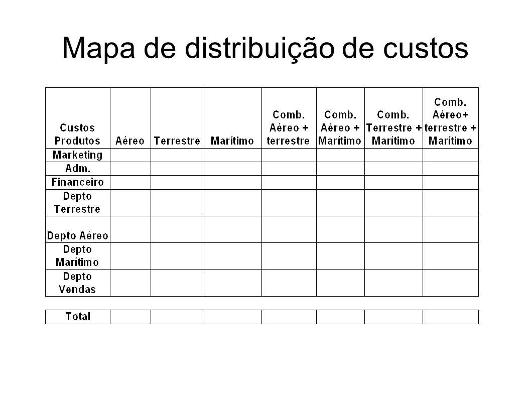 Mapa de distribuição de custos