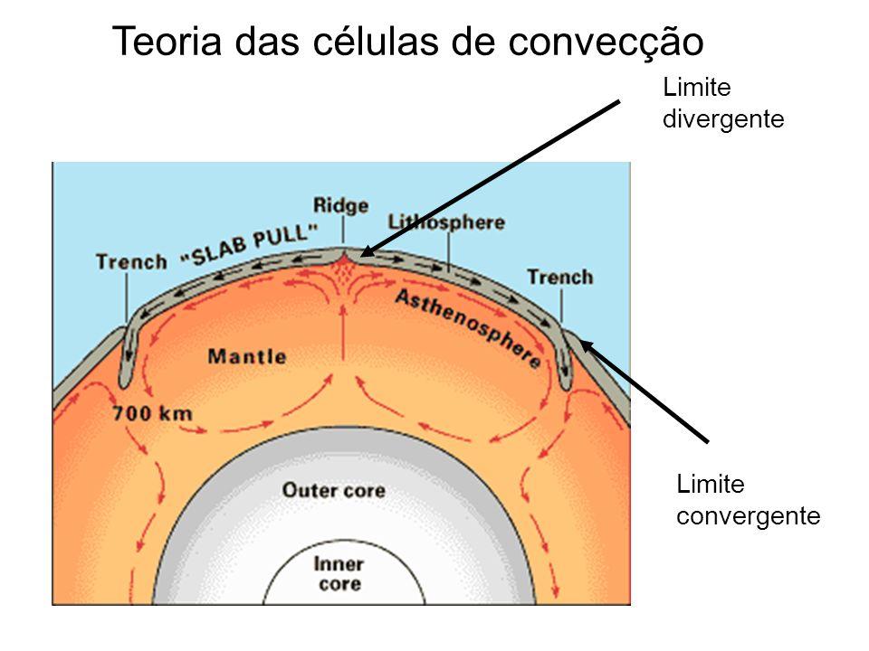 Teoria das células de convecção Limite divergente Limite convergente