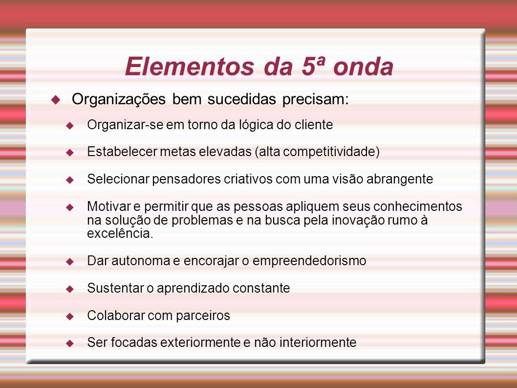 Organizações bem sucedidas precisam: Organizar-se em torno da lógica do cliente Estabelecer metas elevadas (alta competitividade) Selecionar pensadore