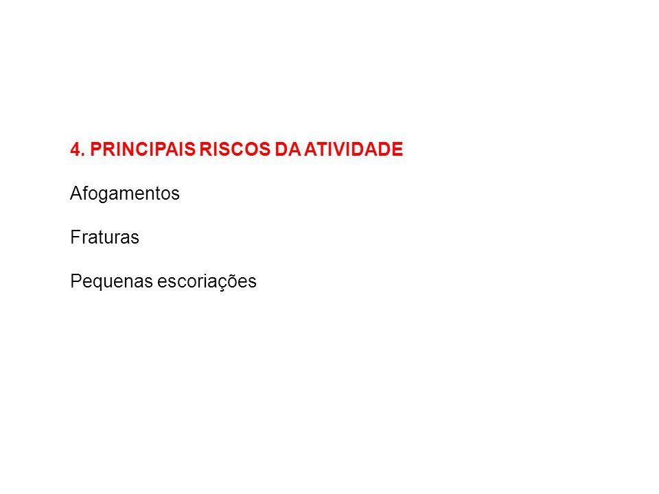 4. PRINCIPAIS RISCOS DA ATIVIDADE Afogamentos Fraturas Pequenas escoriações