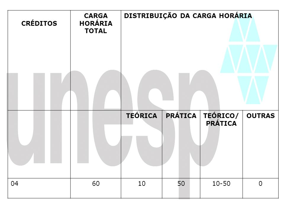 CRÉDITOS CARGA HORÁRIA TOTAL DISTRIBUIÇÃO DA CARGA HORÁRIA TEÓRICAPRÁTICATEÓRICO/ PRÁTICA OUTRAS 0460105010-500