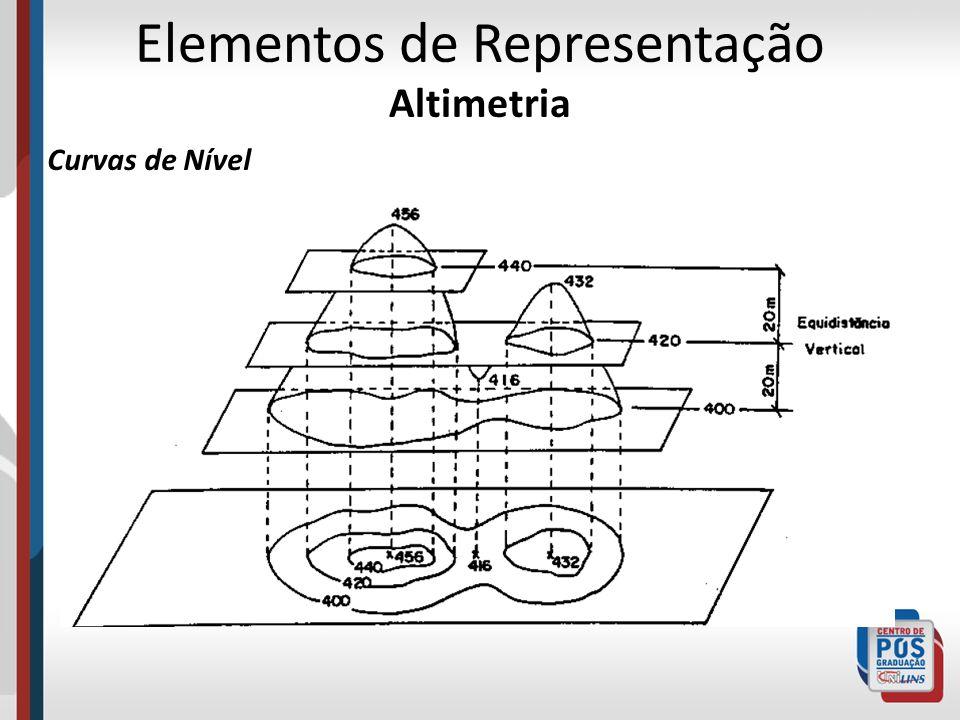 Elementos de Representação Altimetria Curvas de Nível
