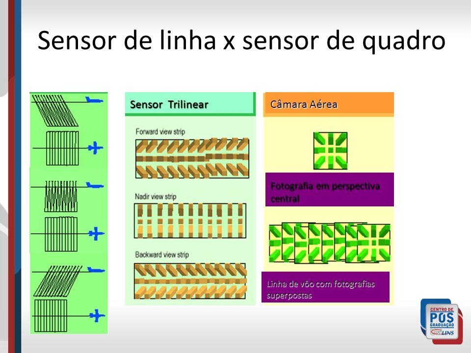 Sensor de linha x sensor de quadro Sensor Trilinear Câmara Aérea Fotografia em perspectiva central Linha de vôo com fotografias superpostas